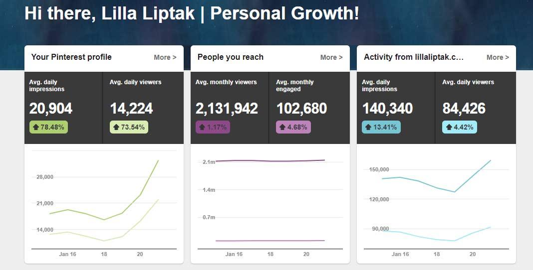 Learn how to get more traffic to your blog via lillaliptak.com by using Pinterest. #bloggingforbeginners #bloggingtips #howtostartablog #lillaliptak